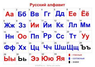 Алфавит русский по порядку с цифрами