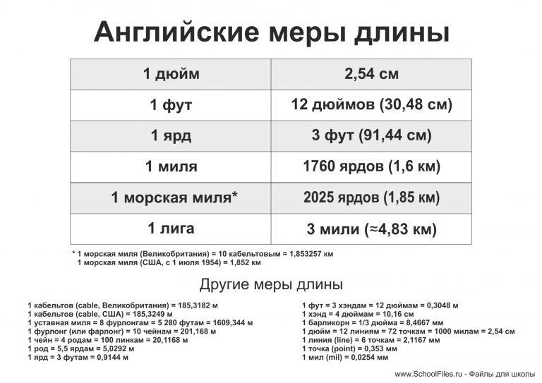 Английские меры длины - таблица
