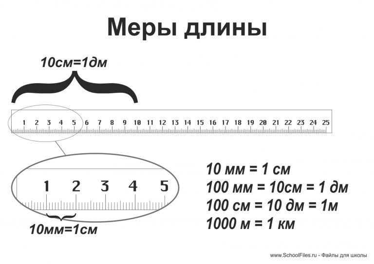 Меры длины для 2 - 3 класса