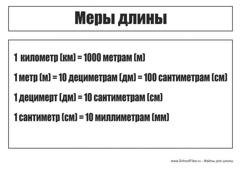 Меры длины 4 класс