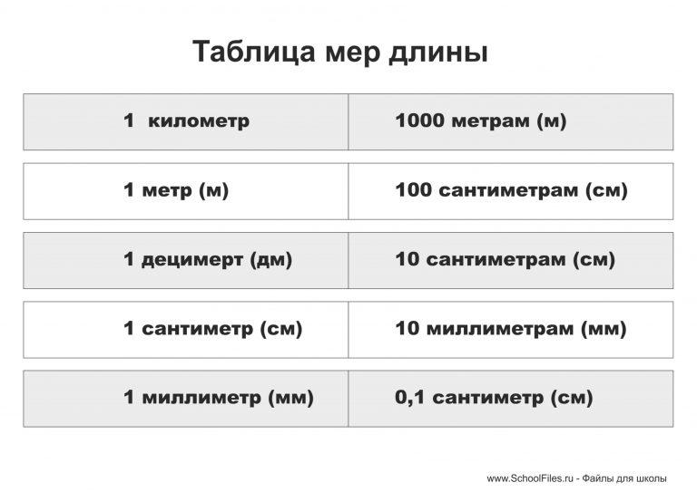 """Таблица """"Меры длины"""""""